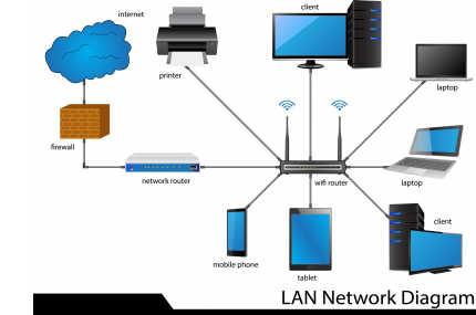 Sistema de red, servidores