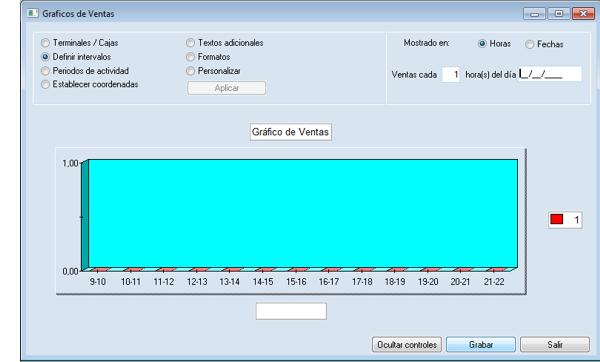 Software ERP Gextor Gestión Comercial, Gestión TPV, resultados de ventas